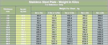Stainless Steel Sheet Gauge Thickness Stainless Steel Sheet