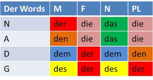 Ein Word Chart Frau Robotos Language Learning Tools