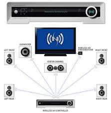fully wireless home theater system utilize wireless blu ray home home theater speakers wireless on neosonik all digital wireless home theater system unveiled techshout