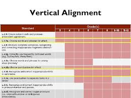 Common Core State Standards Vertical Alignment Charts Math Common Core Connections