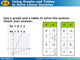 holt algebra 2 3 1 using graphs and tables to solve linear systems use a