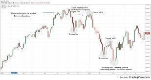 Common Characteristics Of Recent Stock Market Corrections