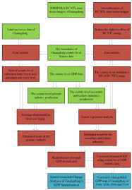 Flow Chart Of Primary And Secondary Data Flow Chart Of Research Process Green Represents Primary