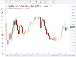 Tradingview Charting Library Download Trading View Chart Sketch Freebie Download Free Resource
