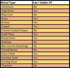 Metcal Soldering Tip Chart 54 Best Soldering Iron Images In 2019 Soldering Jewelry