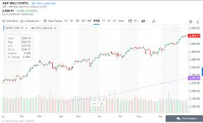Yahoo Finance Moving Average Charts How To Avoid Stock Market Crashes Quantopolis
