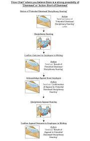 Dismissal Chart Gas Forms Flow Diagram Potential Dismissal Or Short Of