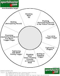 Gun Accuracy Chart Correcting Handgun Shooting Problems Stuff From Hsoi