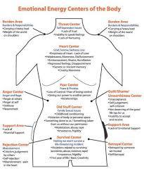 The Chakras Give Health Clues Olive Retreat Blog