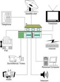 similiar new home network wiring design keywords addition ether cable wiring diagram on home network wiring diagrams