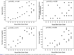 Ferritin Level Chart Anemia Figure 2 From The Assessment Of Skin Color And Iron Levels