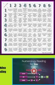 Free Numerology Compatibility Chart Horoscopes Pisces