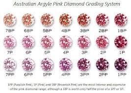 Natural Argyle Pink Diamond Melee