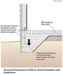 basement foundation design. Monolithic Foundations Basement Foundation Design L
