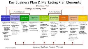 Business Plan Outline A Business Plan That Works With Business