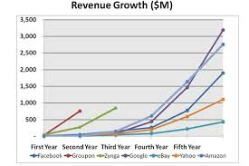Facebook Groupon Zynga Off The Chart Revenue Venture