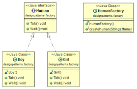 Factory Pattern Java Enchanting Java Design Pattern Factory