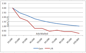 Understanding And Interpreting Gain And Lift Charts Data