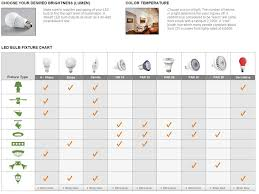 Led Light Wattage Chart 48 Exact Bulb Brightness Chart
