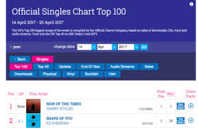 Irish Top 100 Charts Official Uk Chart Tumblr