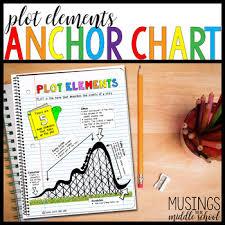 Literary Elements Anchor Chart Plot Elements Anchor Chart