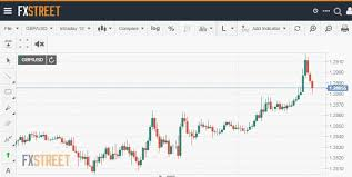 Live Forex Charts Fxstreet