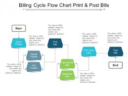 Billing Cycle Flow Chart Print And Post Bills Ppt Powerpoint