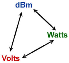 Hz To Watts Conversion Chart Dbm Volts Watts Conversion
