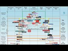 Bias Chart Home Of The Media Bias Chart Ad Fontes Media Version 5 0