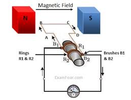 electric generator physics. Plain Physics Parts Of An AC Electric Generator And Physics E