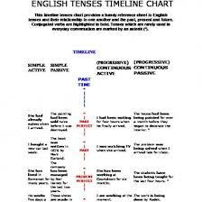 English Tenses Timeline Chart 2nv8e1j110lk