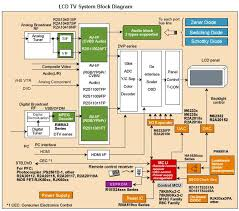 block diagram of lcd monitor the wiring diagram typical lcd tv block diagram electronics repair and technology news block diagram