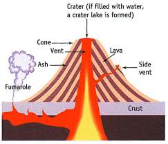 Volcano Chart Volcano Layers And Facts Composite Volcano Diagram