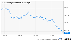 Why Does Schlumbergers Share Price Slump Below Crisis