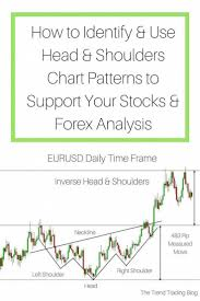 How To Understand Stock Charts Read My Blog To Understand How To Identify And Apply Head