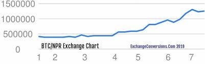 Converter Bitcoin To Inr Forex Trading
