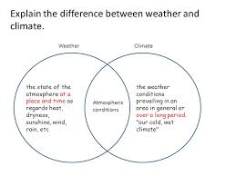 Differences Between Weather And Climate Venn Diagram Weather Climate Venn Diagram Under Fontanacountryinn Com