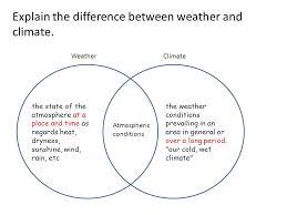 Venn Diagram Of Weather And Climate Venn Diagram For Weather And Climate Magdalene Project Org