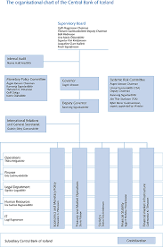 Monetary Policy Flow Chart Administration And Organizational Chart