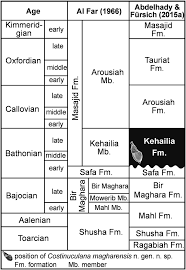 Chronostratigraphic Correction Chart Of The Jurassic