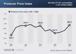 Chart Producer Price Index Statista