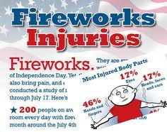 fire works safety national council on fireworks safety encourages safe and fun fourth