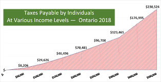 Taxes Payable By Individuals At Various Income Levels