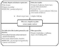 Bad Supervisors Approaches To Theoretical Literature On Bad Leadership
