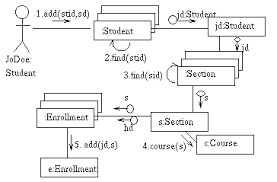 sample  uml dynamic modelsadd class collaboration diagram