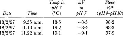 Ph Meter Calibration Calibration Data From Manual Ph Meter Download Table