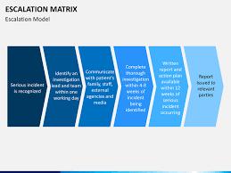 Escalation Process Flow Chart Template Escalation Process