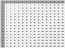 Show Me A Multiplication Chart 15 Multiplication Charts From 1 100 100 Times Table