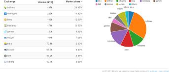 Viewing Litecoin On Blockchain Cryptocurrency Market Pie