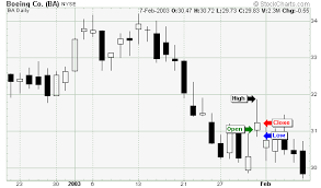 How To Read Stocks Graph Technical Analysis Chartschool